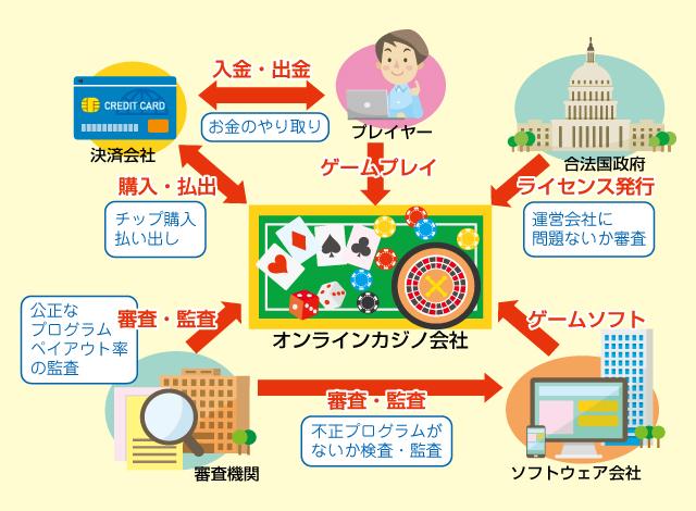 【オンラインカジノの仕組み】全体のお金の流れや構成する組織