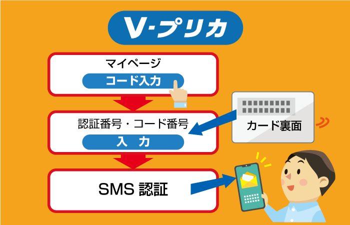 Vプリカのチャージ手順(オンラインカジノにVプリカ入金するために)