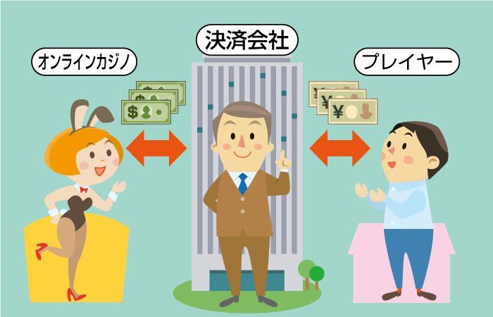【オンラインカジノの仕組み】オンラインカジノに入出金する為の決済会社