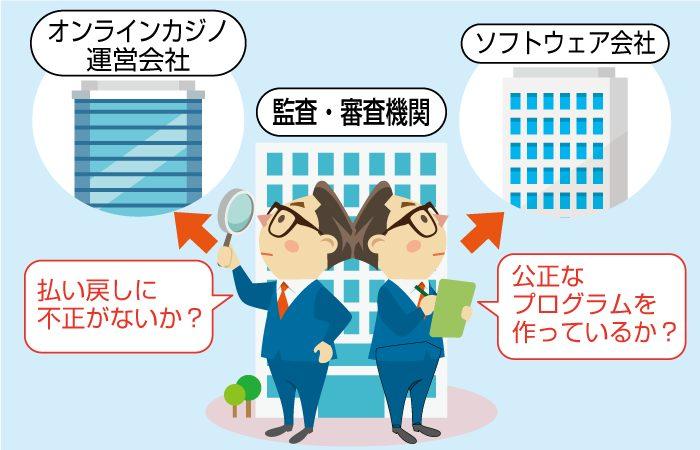 【オンラインカジノの仕組み】オンラインカジノ運営会社やソフトウェア会社に対し、審査をしている第三者の機関