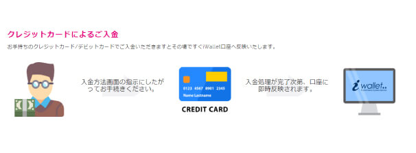 iWalletのクレジットカード入金