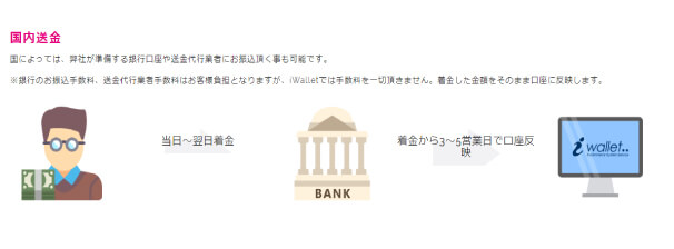 iWalletの国内銀行振込