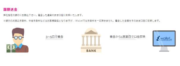 iWalletの国際銀行送金