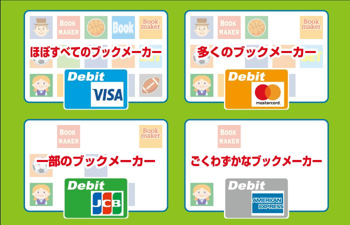 デビットカードで入金できるブックメーカー