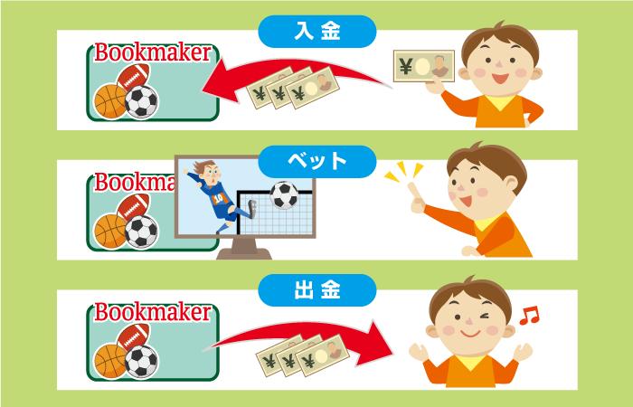 ブックメーカーのやり方 手順を詳しく説明