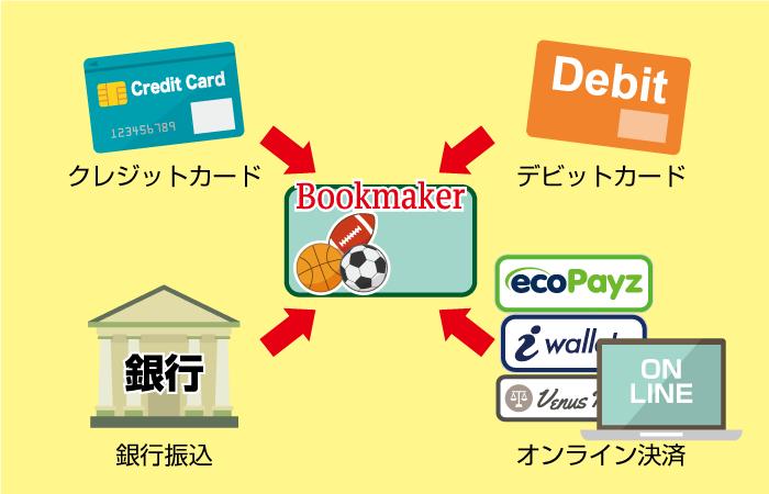ブックメーカーの入金方法や決済手段