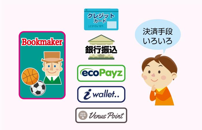 ブックメーカーの入金・出金方法