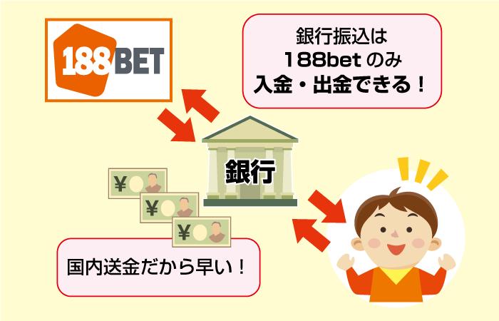 188BETは銀行振込できるブックメーカー(入金・出金も)