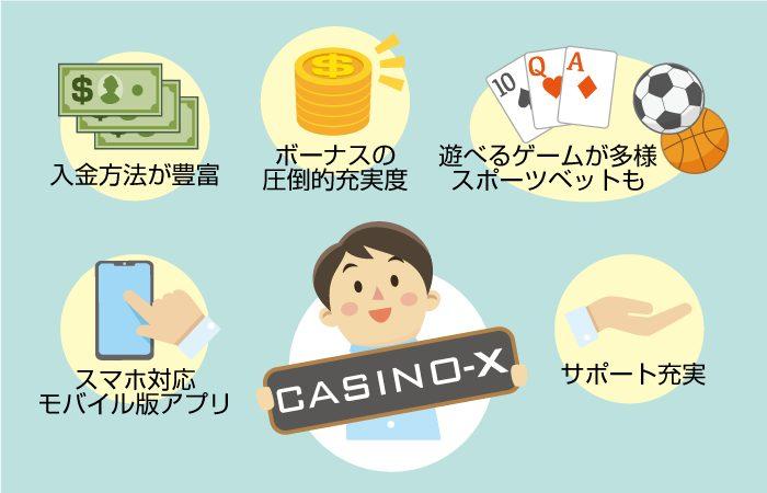 カジノエックスのおすすめポイントと特徴・基本情報