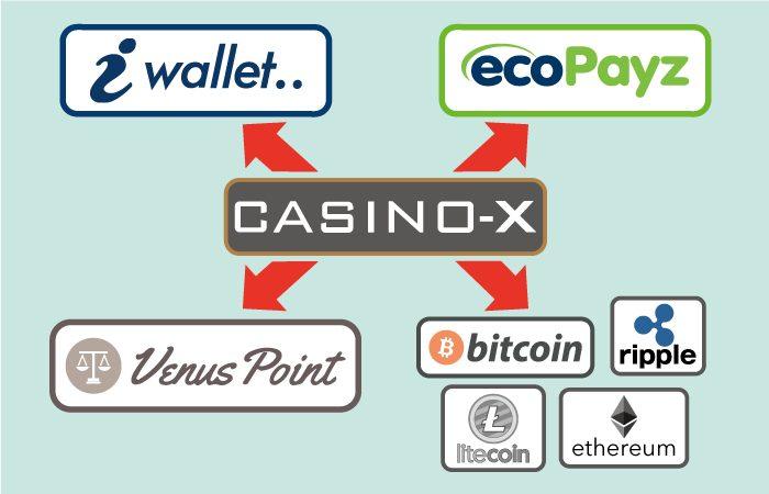 CASINO-X(カジノエックス)の出金方法(アイウォレット・エコペイズ・ヴィーナスポイント・仮想通貨・暗号通貨)